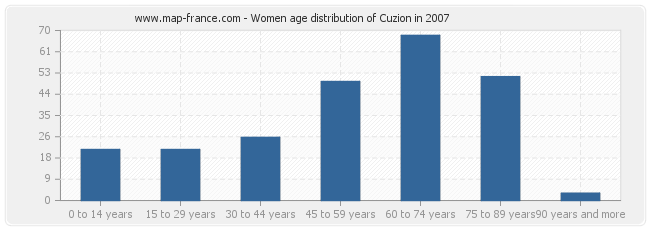 Women age distribution of Cuzion in 2007