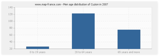 Men age distribution of Cuzion in 2007