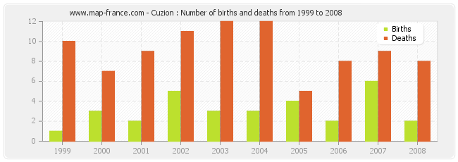 Cuzion : Number of births and deaths from 1999 to 2008