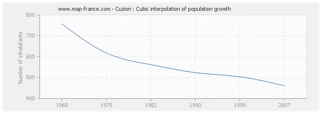 Cuzion : Cubic interpolation of population growth