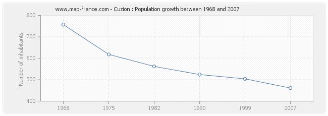 Population Cuzion