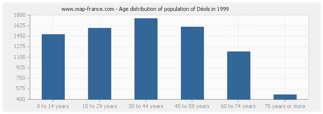 Age distribution of population of Déols in 1999