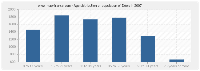 Age distribution of population of Déols in 2007