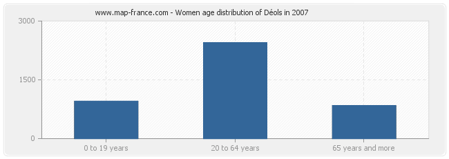 Women age distribution of Déols in 2007