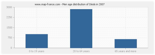 Men age distribution of Déols in 2007