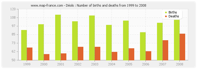 Déols : Number of births and deaths from 1999 to 2008