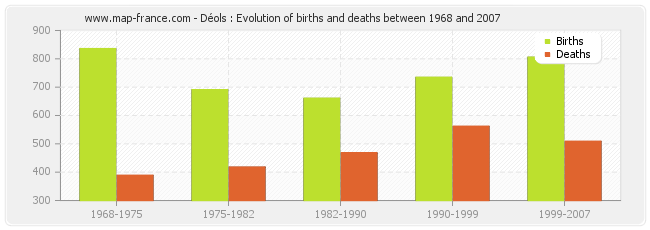 Déols : Evolution of births and deaths between 1968 and 2007