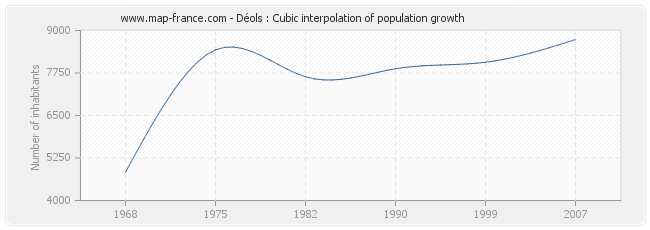 Déols : Cubic interpolation of population growth