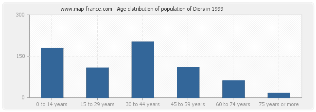 Age distribution of population of Diors in 1999
