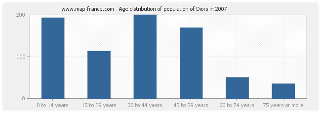 Age distribution of population of Diors in 2007