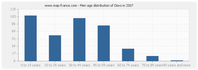 Men age distribution of Diors in 2007