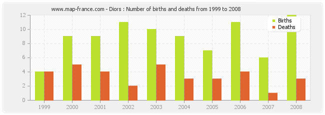 Diors : Number of births and deaths from 1999 to 2008