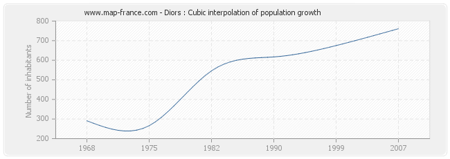 Diors : Cubic interpolation of population growth