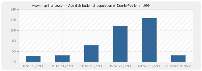 Age distribution of population of Dun-le-Poëlier in 1999