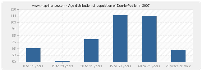 Age distribution of population of Dun-le-Poëlier in 2007