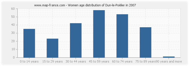 Women age distribution of Dun-le-Poëlier in 2007