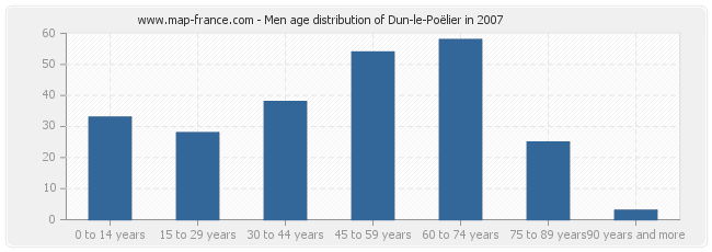 Men age distribution of Dun-le-Poëlier in 2007