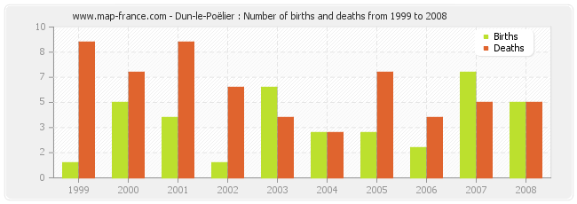 Dun-le-Poëlier : Number of births and deaths from 1999 to 2008