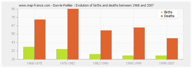 Dun-le-Poëlier : Evolution of births and deaths between 1968 and 2007