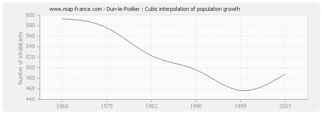 Dun-le-Poëlier : Cubic interpolation of population growth