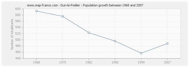 Population Dun-le-Poëlier