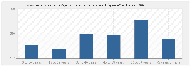 Age distribution of population of Éguzon-Chantôme in 1999