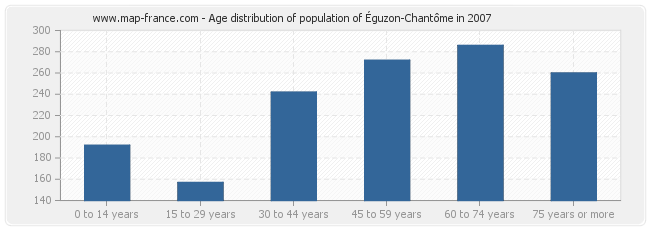 Age distribution of population of Éguzon-Chantôme in 2007