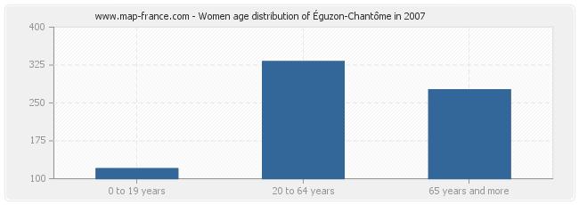 Women age distribution of Éguzon-Chantôme in 2007
