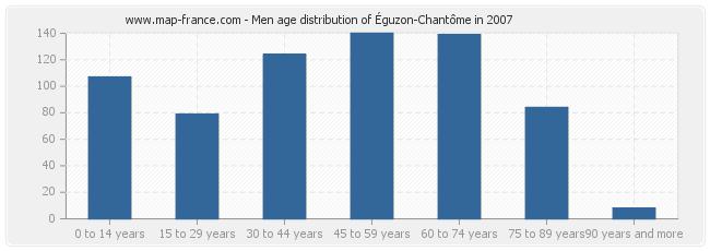 Men age distribution of Éguzon-Chantôme in 2007
