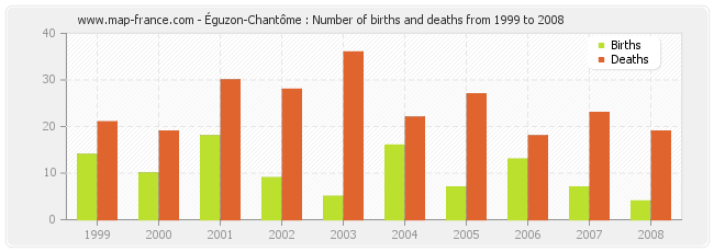 Éguzon-Chantôme : Number of births and deaths from 1999 to 2008