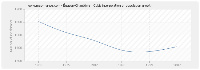 Éguzon-Chantôme : Cubic interpolation of population growth