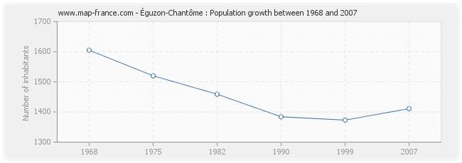 Population Éguzon-Chantôme