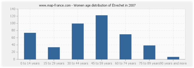 Women age distribution of Étrechet in 2007