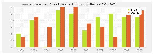 Étrechet : Number of births and deaths from 1999 to 2008
