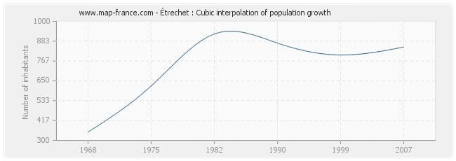 Étrechet : Cubic interpolation of population growth