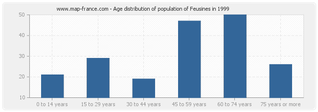 Age distribution of population of Feusines in 1999