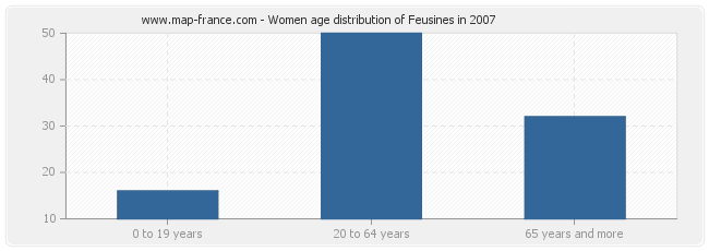 Women age distribution of Feusines in 2007