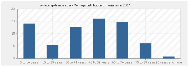 Men age distribution of Feusines in 2007