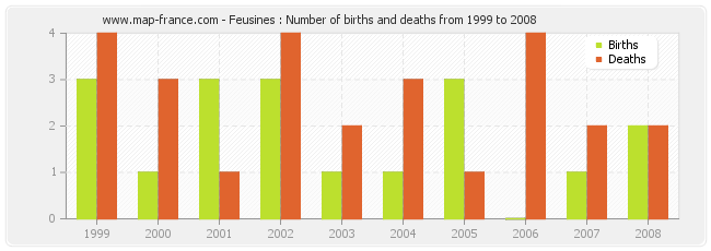 Feusines : Number of births and deaths from 1999 to 2008