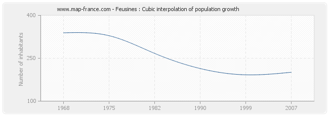 Feusines : Cubic interpolation of population growth