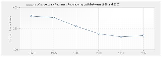Population Feusines