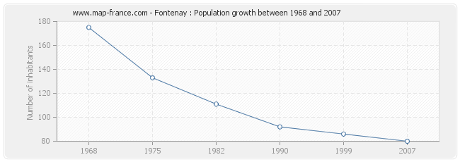 Population Fontenay