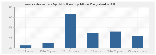 Age distribution of population of Fontgombault in 1999