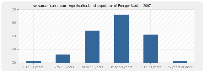 Age distribution of population of Fontgombault in 2007