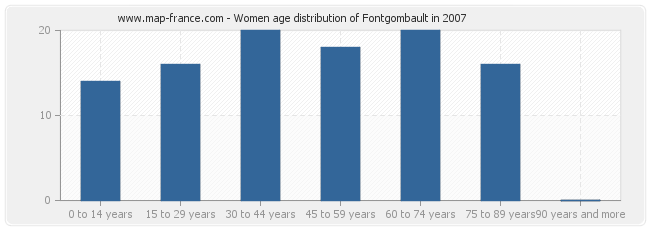 Women age distribution of Fontgombault in 2007