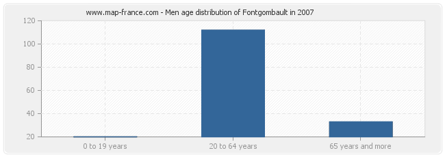 Men age distribution of Fontgombault in 2007
