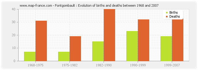 Fontgombault : Evolution of births and deaths between 1968 and 2007