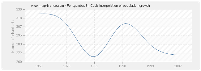 Fontgombault : Cubic interpolation of population growth