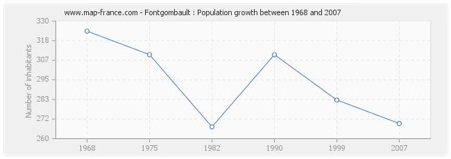 Population Fontgombault