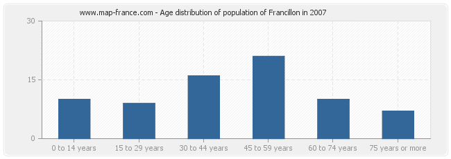 Age distribution of population of Francillon in 2007
